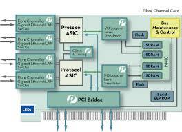 fibre adapter