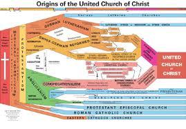 church history charts