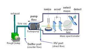 mass spectrometer detector