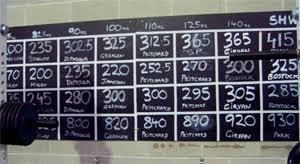 gym board