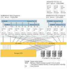sap r3 modules