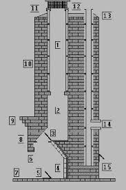 masonry chimneys
