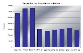 lead production