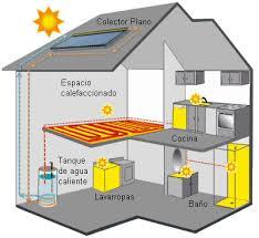 calefaccion domestica