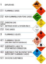 dangerous goods labeling