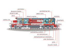 diesel electric engine