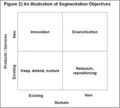 market segmentation model