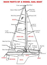 parts boat