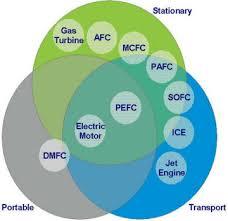 hydrogen converters