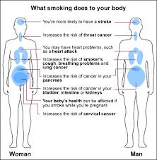 damages of smoking