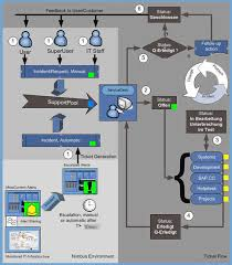 service desk processes