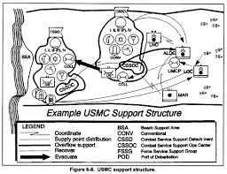 marine corps supply