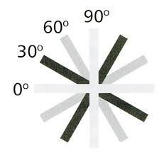90 degree rotation
