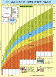 infants growth charts