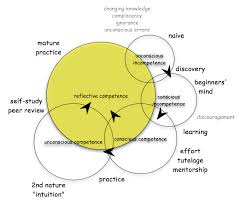 competence model