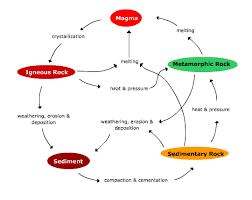 a picture of the rock cycle
