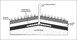 landfill gas collection system