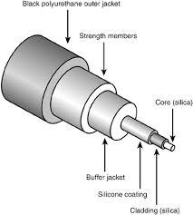 multimode fibre optic cable