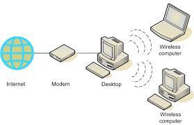 computers communicate