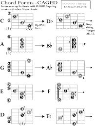 guitar fingerings