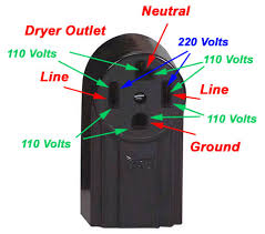 electric dryer outlet