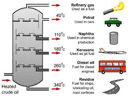 fractional distillation crude oil