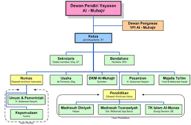 struktur organisasi bank bri