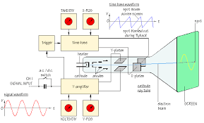 oscilloscope diagram