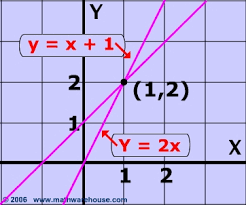 linear equations graph