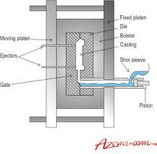 pressure die casting process