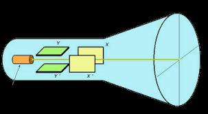 oscilloscope cathodique