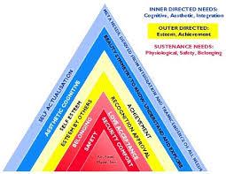 matrix hierarchy