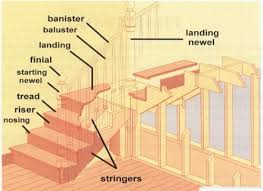 installing stairs