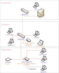 modem router setup