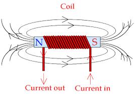 coil magnet