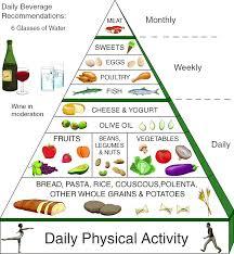 health food chart