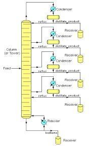 fractional distillation unit