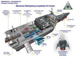 naval ship design