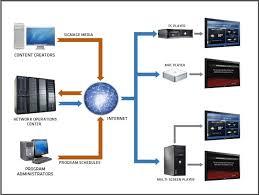 network setup diagrams