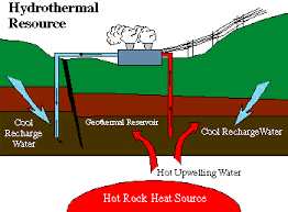 geothermal animation