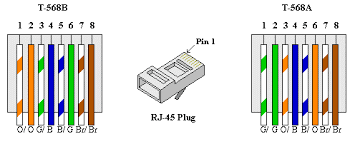 rj45 color codes