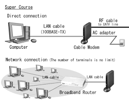 cable modem network