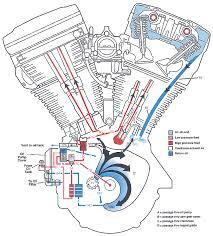 harley evo motor