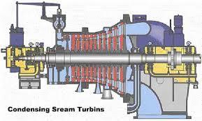 gas turbine generation