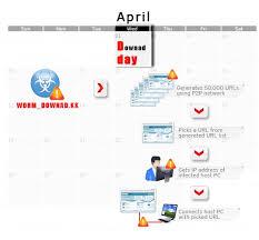 1 of april