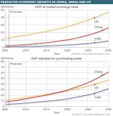 india economic growth