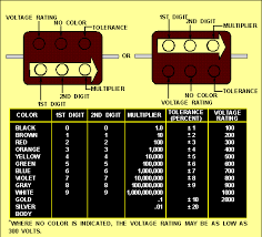 capacitor colour codes