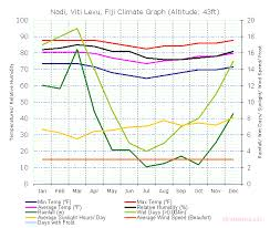 fiji climate graph