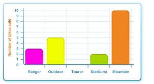 bar graphs ks2