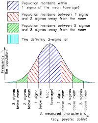 bell curve diagram